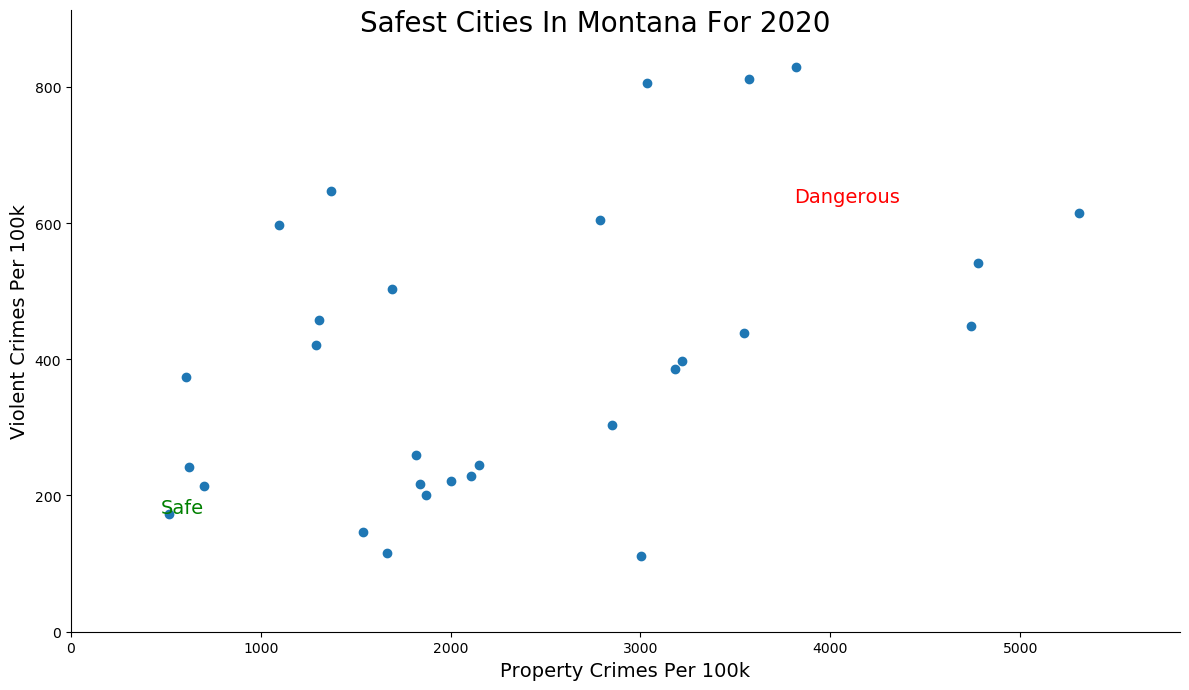 Safest Cities in Montana Graph