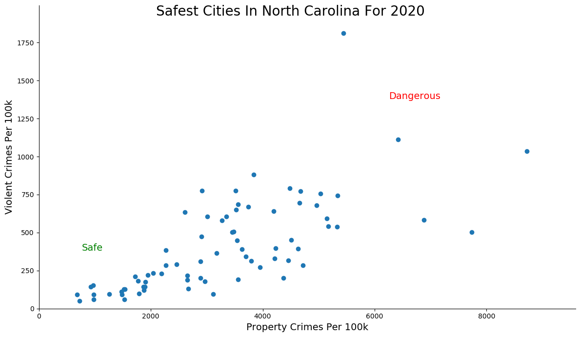 Safest Cities in North Carolina Graph