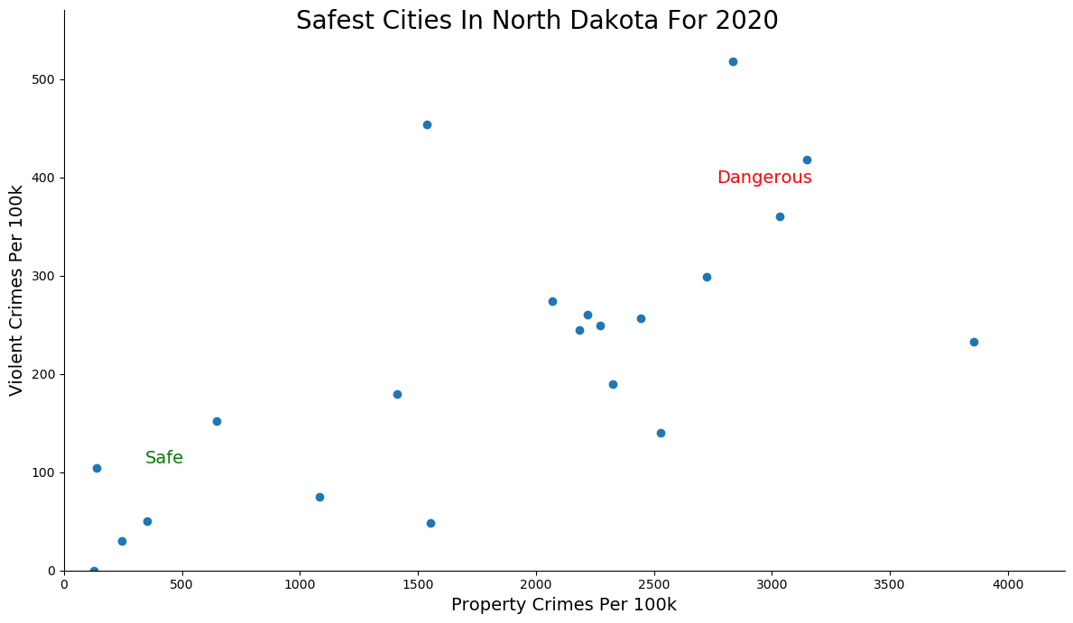 Most Dangerous Cities In North Dakota Graph