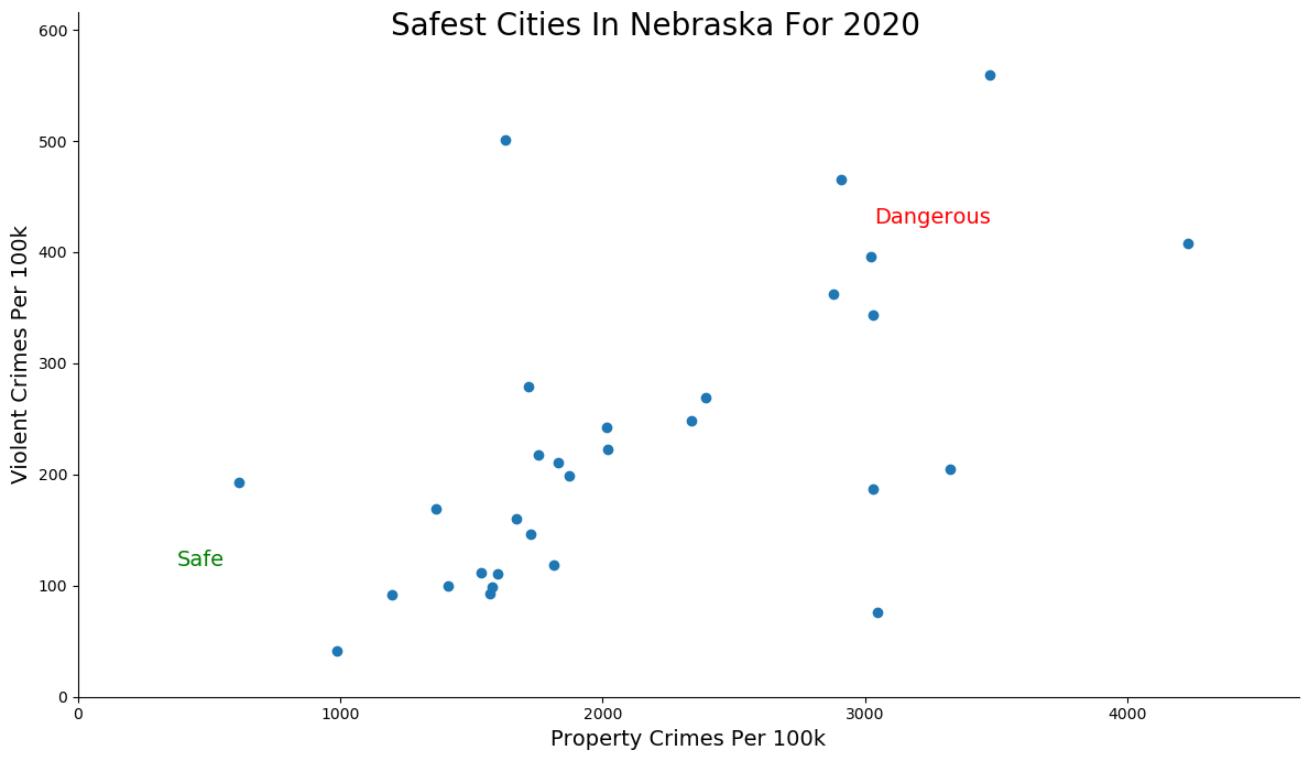 Most Dangerous Cities In Nebraska Graph