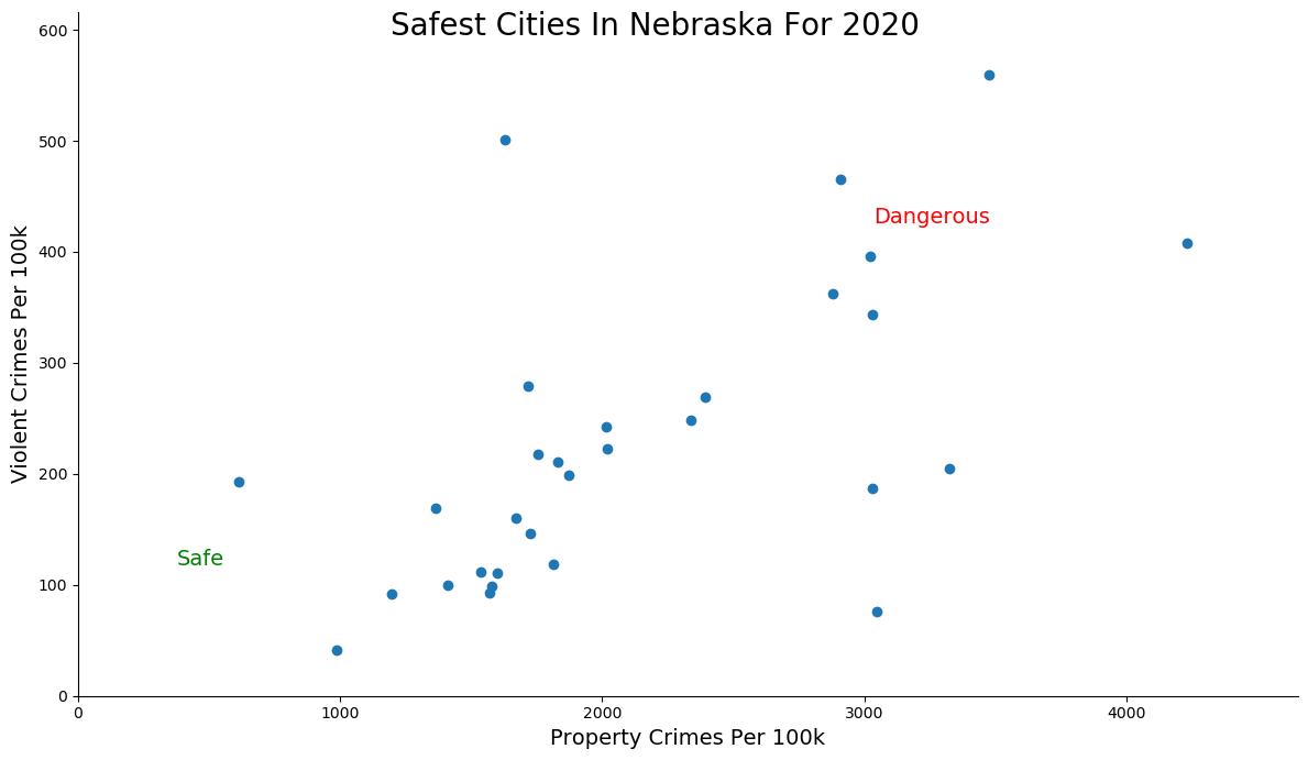 Safest Cities in Nebraska Graph