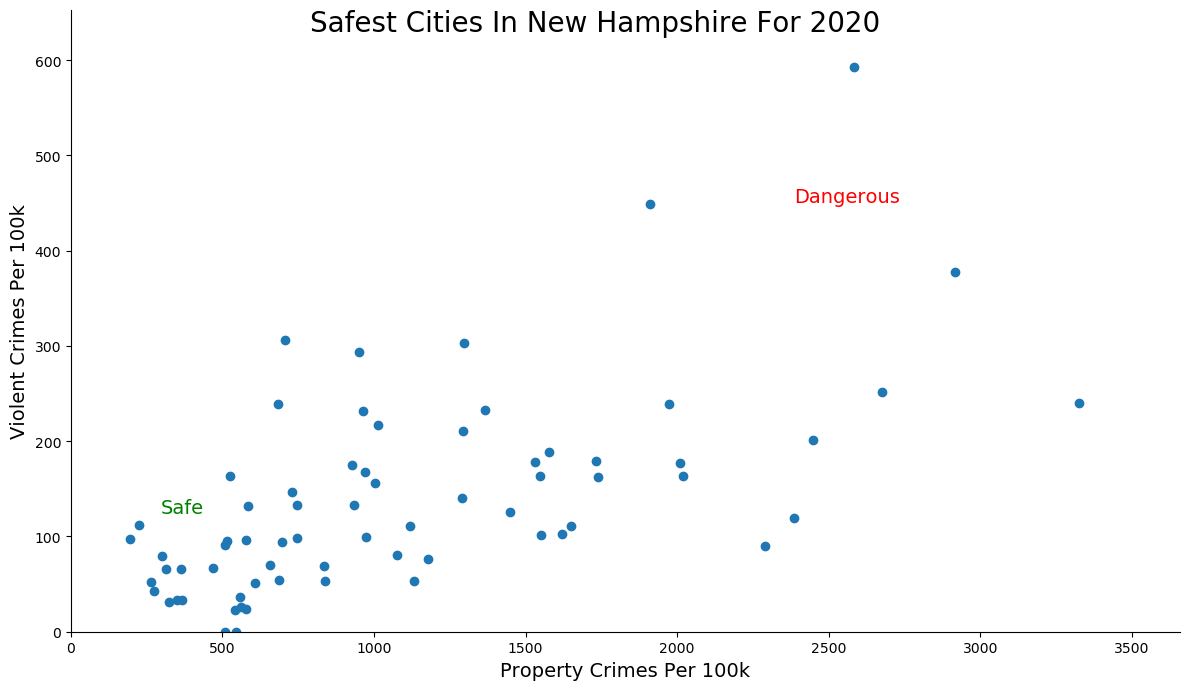 Most Dangerous Cities In New Hampshire Graph