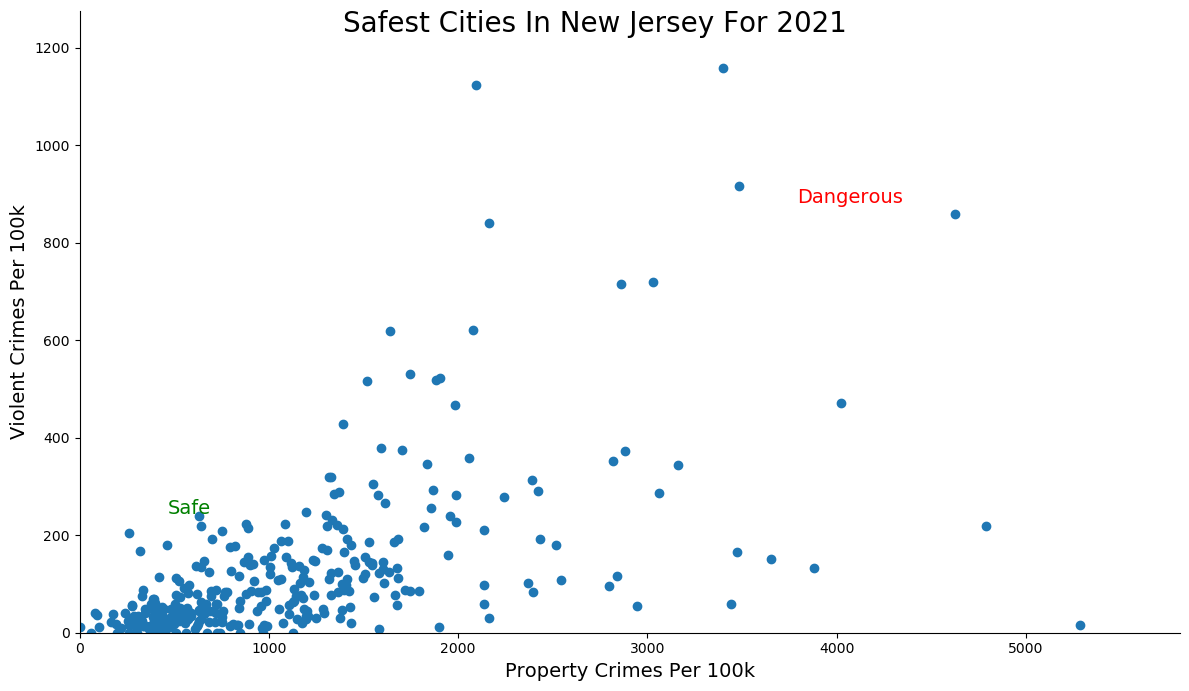 Most Dangerous Cities In New Jersey Graph