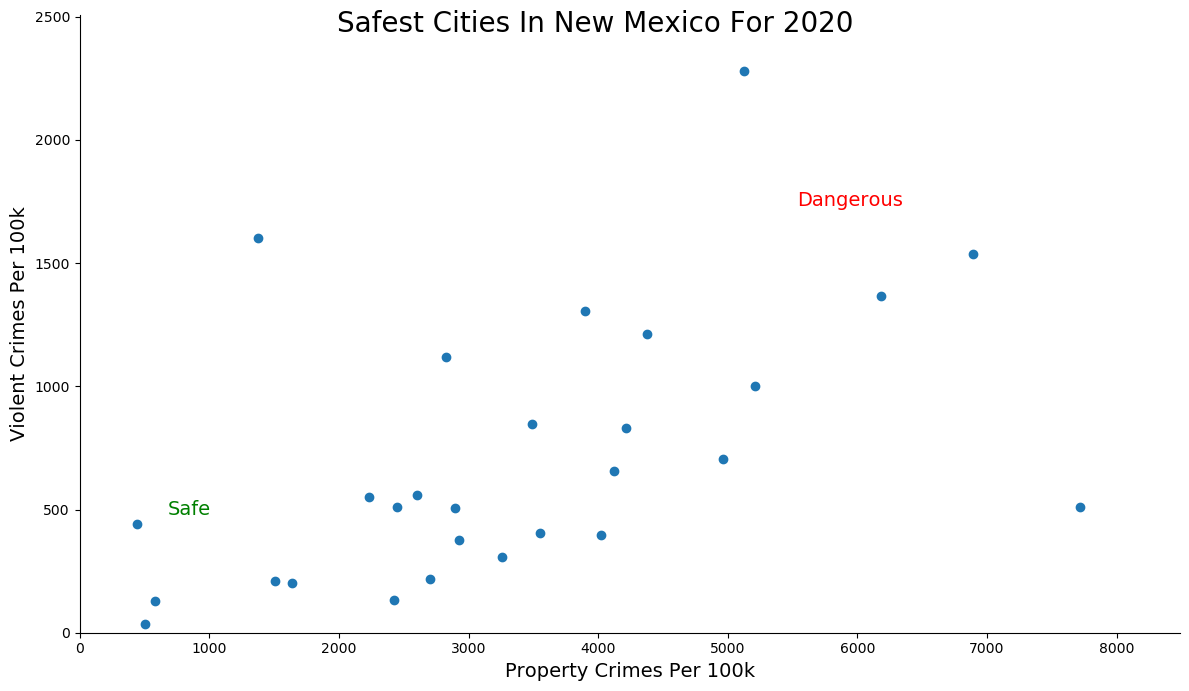 Safest Cities in New Mexico Graph