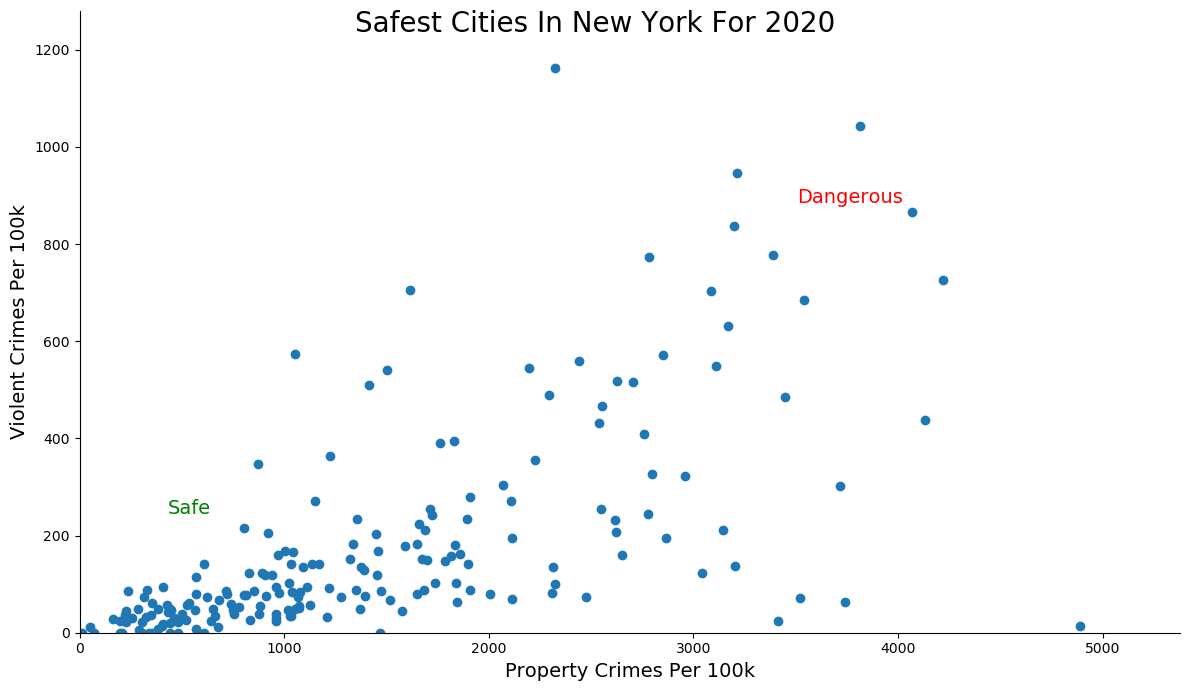 Most Dangerous Cities In New York Graph