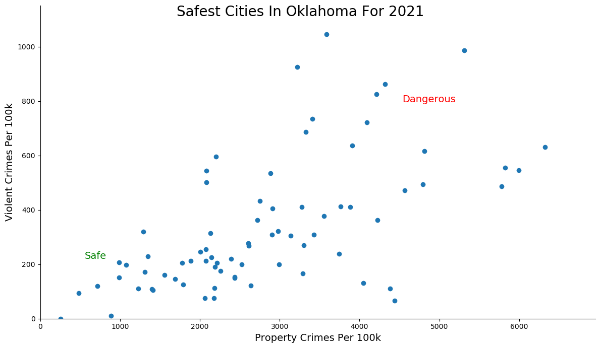 Safest Cities in Oklahoma Graph