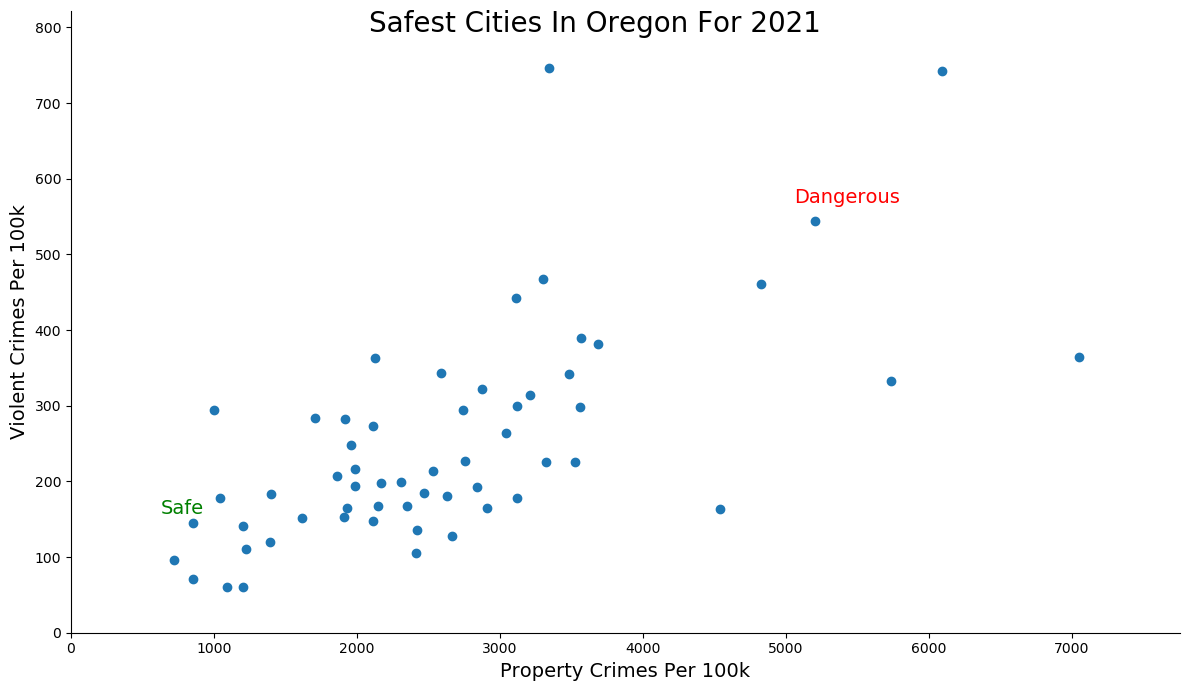 Most Dangerous Cities In Oregon Graph