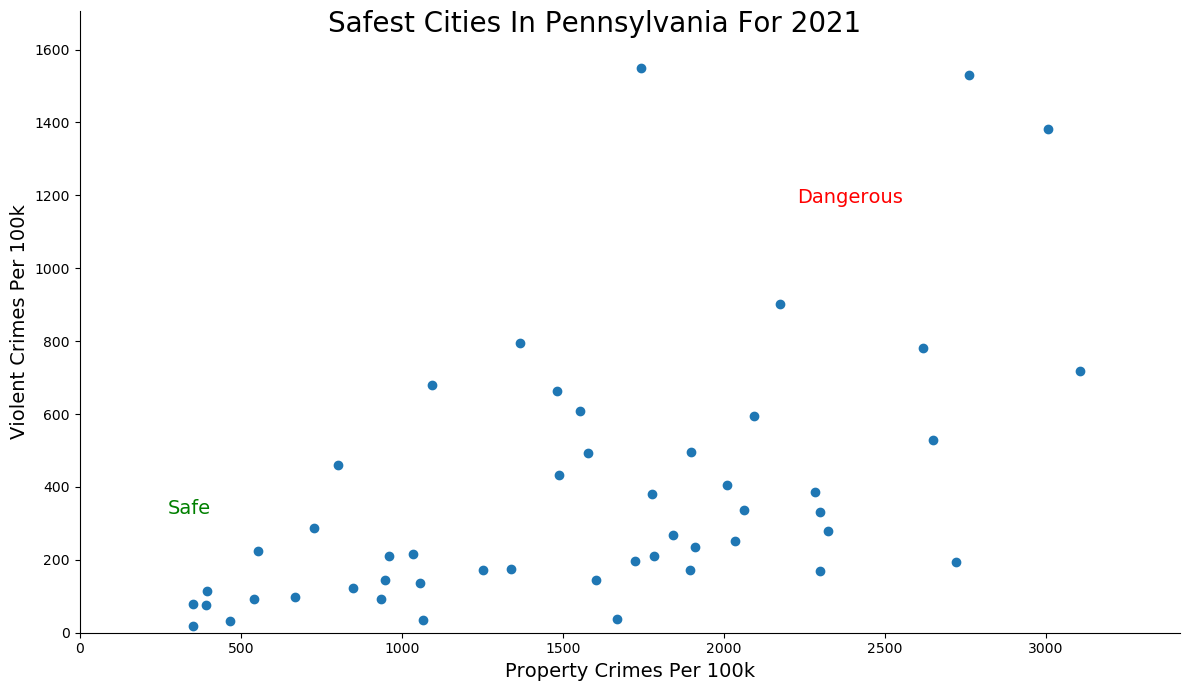 Safest Cities in Pennsylvania Graph