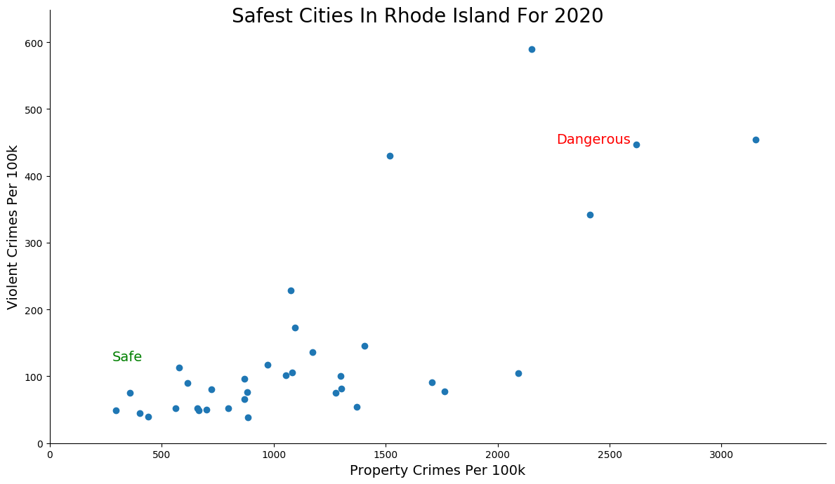 Safest Cities in Rhode Island Graph