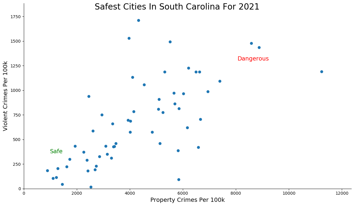 Safest Cities in South Carolina Graph