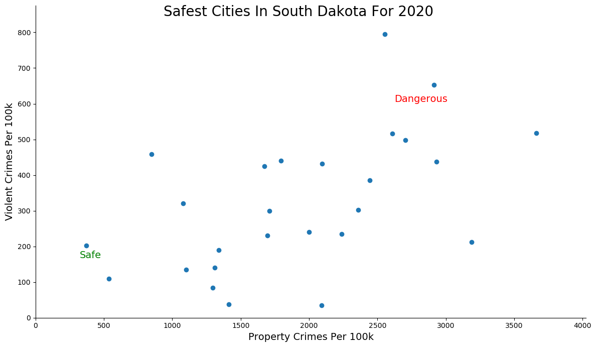 Most Dangerous Cities In South Dakota Graph