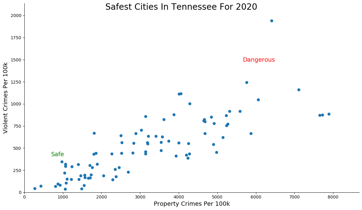 Safest Cities in Tennessee Graph