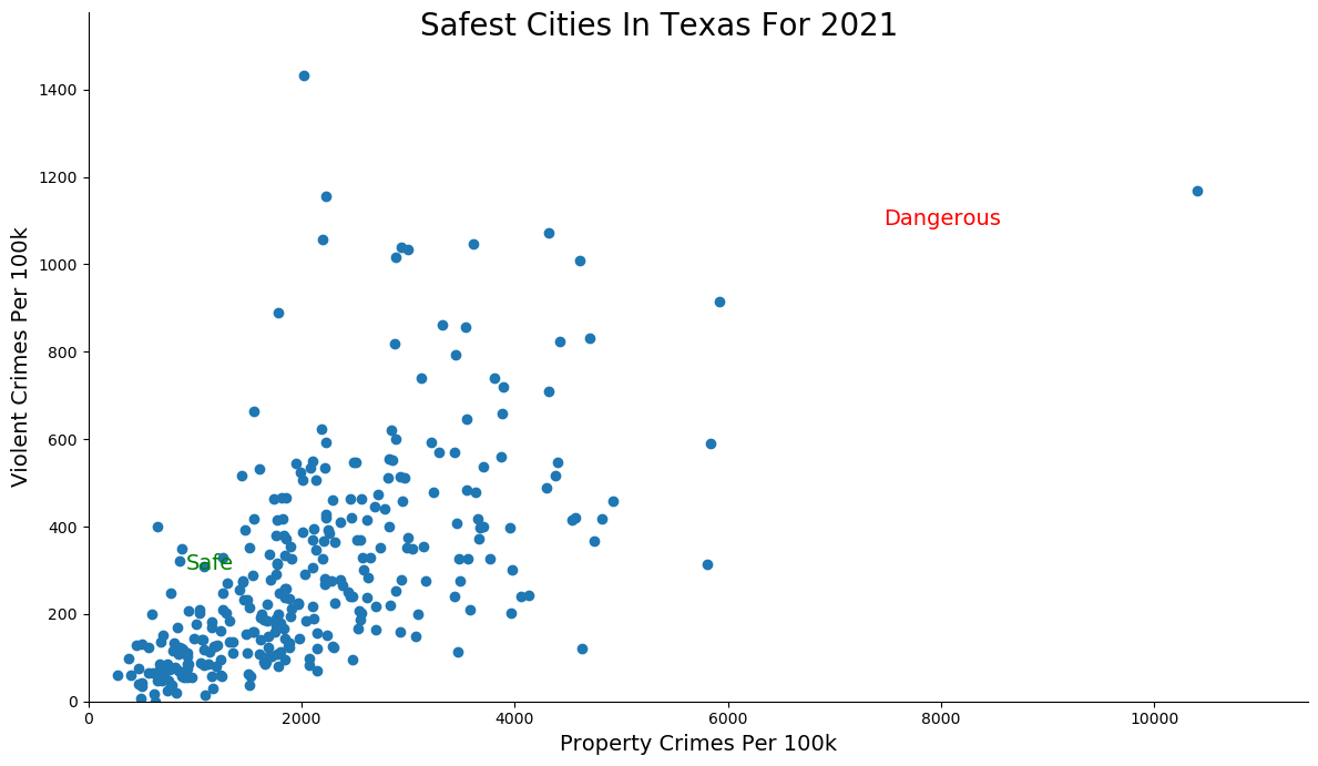 Safest Cities in Texas Graph