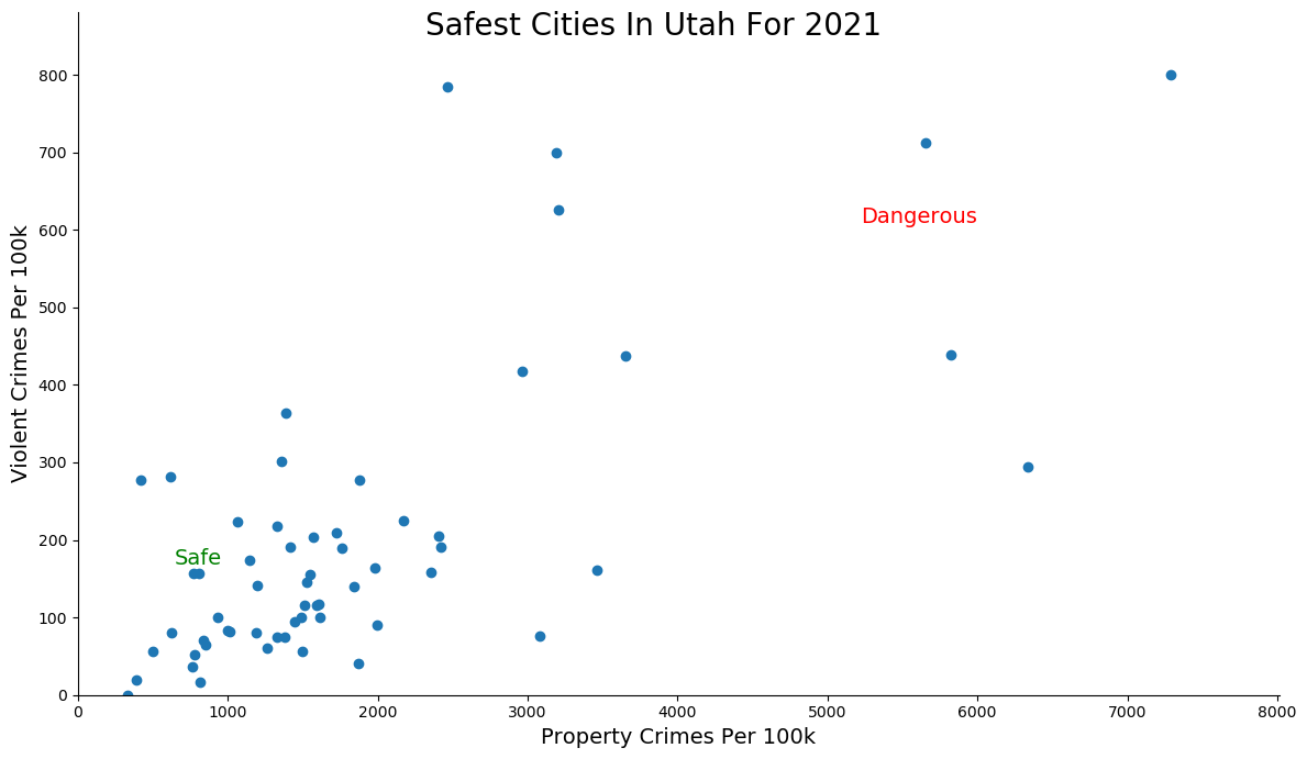 Most Dangerous Cities In Utah Graph