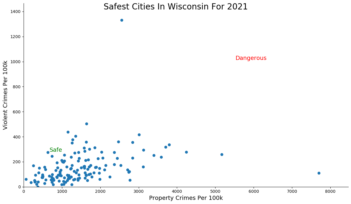 Most Dangerous Cities In Wisconsin Graph