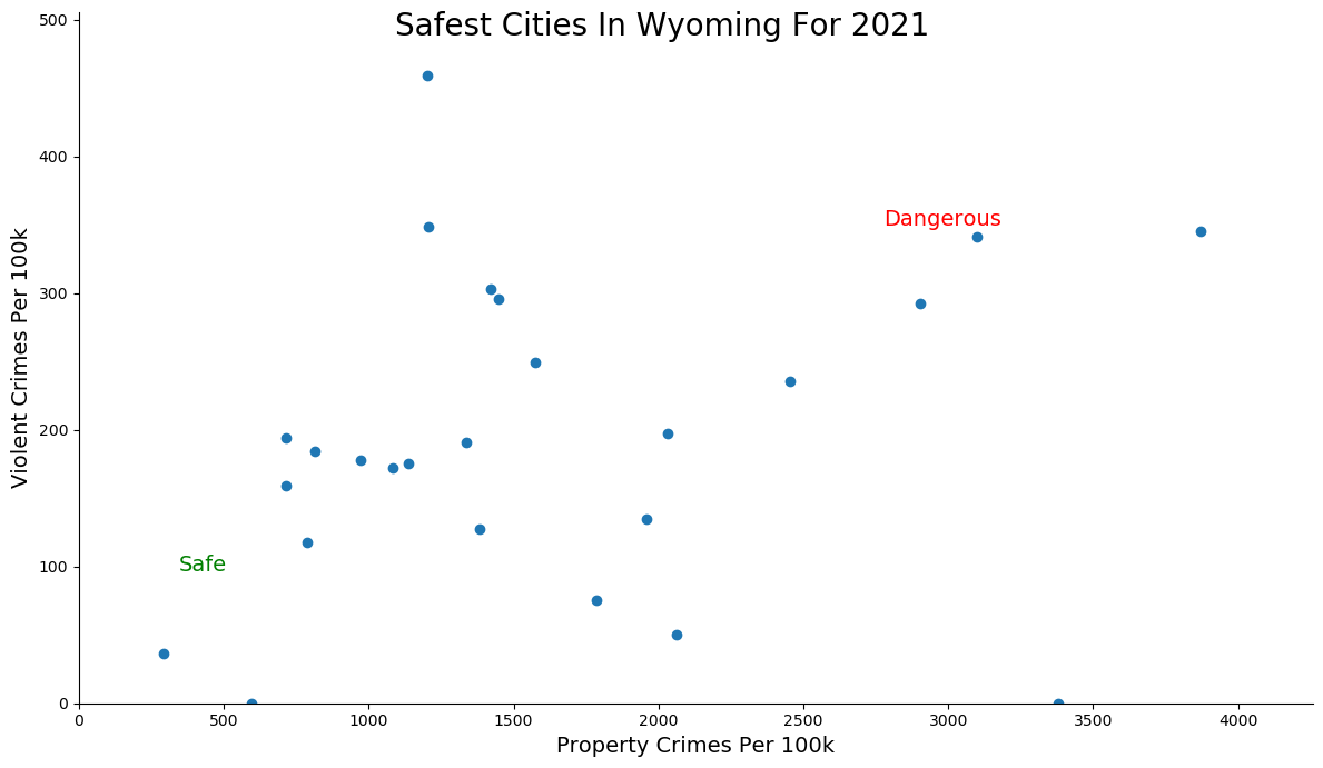 Safest Cities in Wyoming Graph