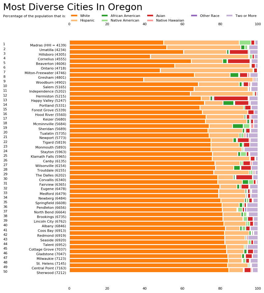 Most Diverse Cities In OR