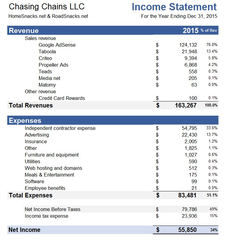 Income Statement Detailed