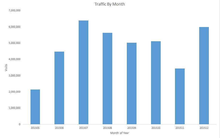 traffic-by-month