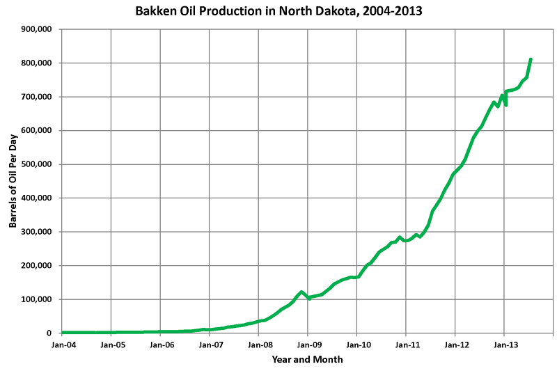 1280px-Bakken_Oil_Production_ND