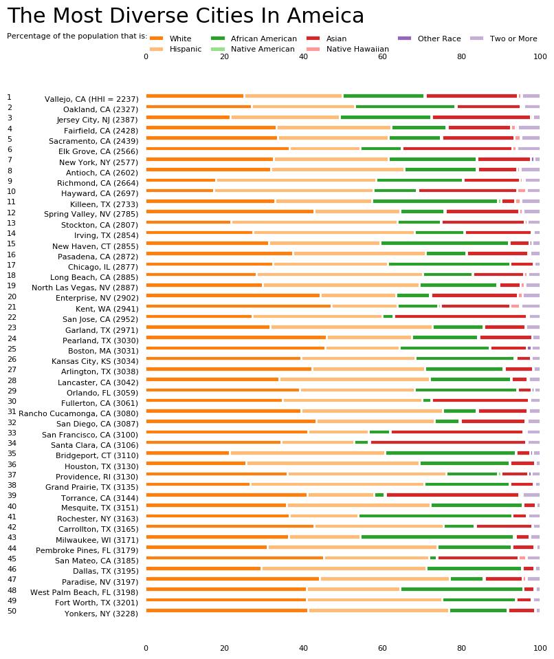 Most Diverse Cities In America