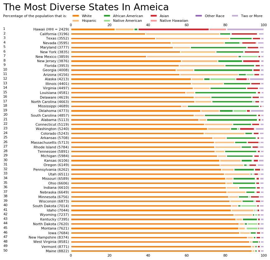 Graph Of The Most Diverse States In America