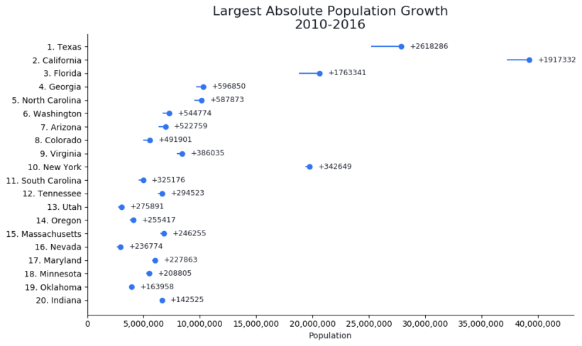 fastest-growing-states-scatter-line-graph