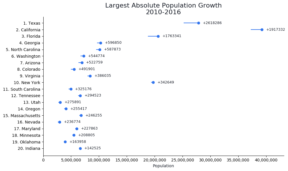 Fastest Growing Cities In The US Map